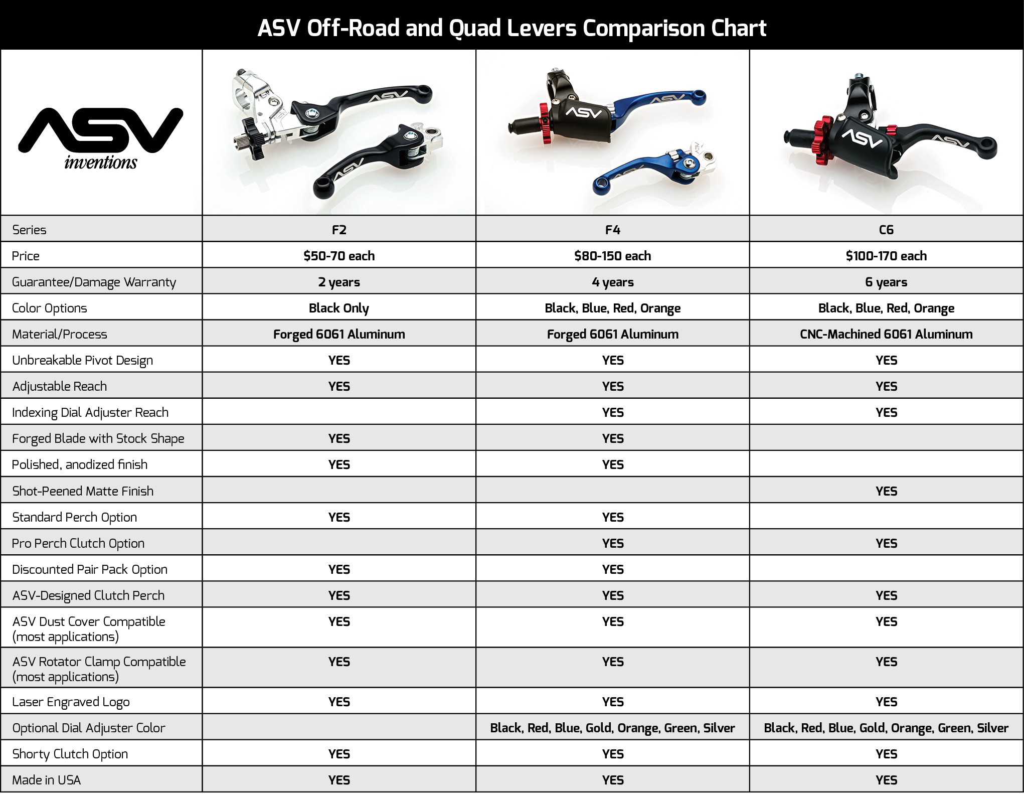 asv-f2-f4-f6-comparison-charts.jpg